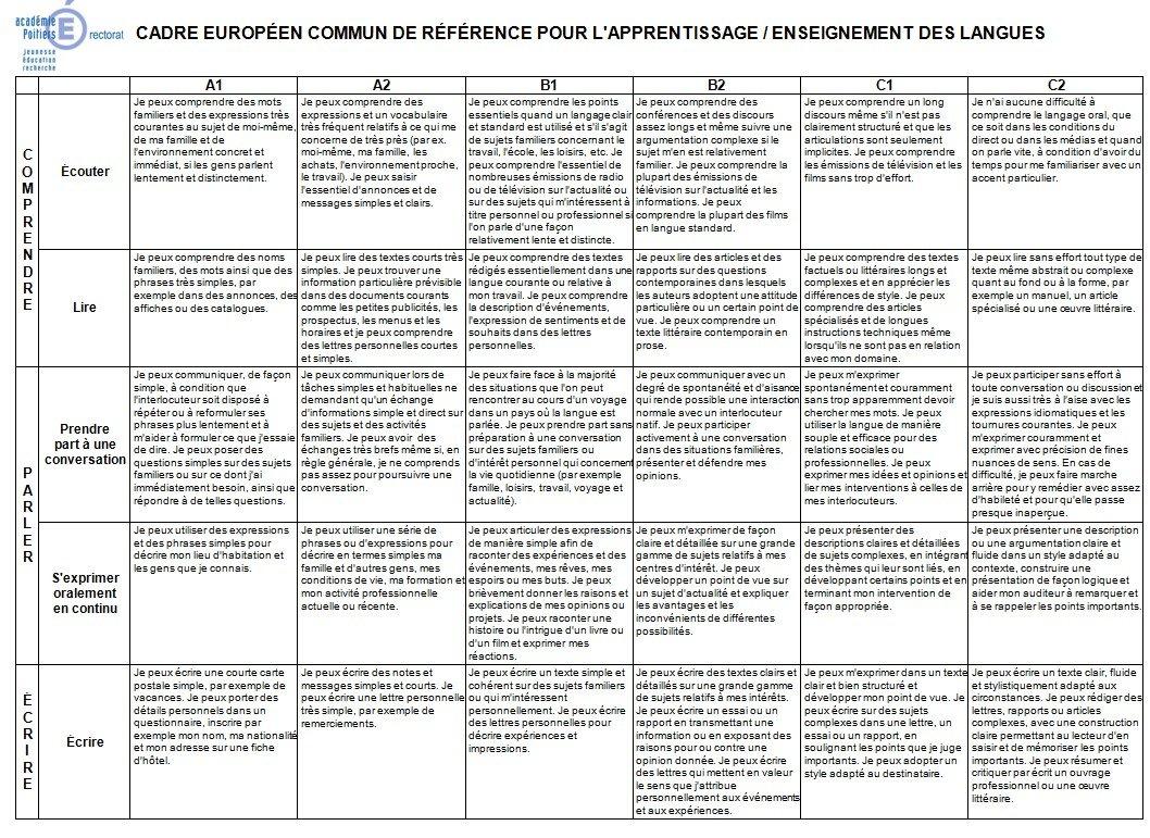 CADRE EUROPÉEN COMMUN DE RÉFÉRENCE POUR L'APPRENTISSAGE / ENSEIGNEMENT DES LANGUES dans CECRL Sans-titre-12.jpg0_2